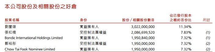 刘銮雄曾持有中誉集团11.34%的股权,郑裕彤持股7.32%,张松桥持股7.83%。