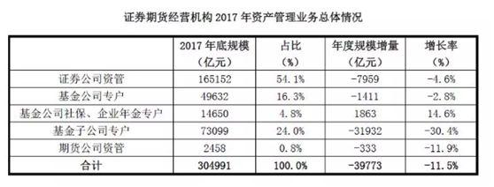 券商资管类三大机构业务收入破500亿元