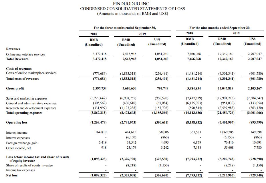 拼多多三季度营收75亿元 亏损扩大至23.35亿元