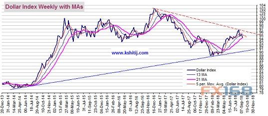(美元指数周线图 来源:Kshitij、FX168财经网)