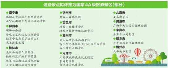 这些景点拟评定为国家4A级旅游景区(部分)