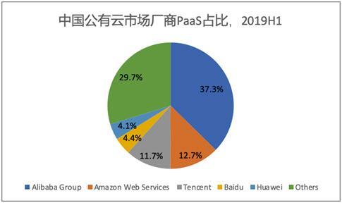 IDC发布2019上半年中国公有云市场报告 百度智能云PaaS排名第四