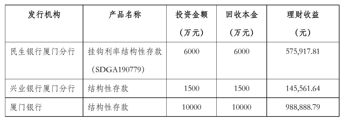 金牌厨柜花1.9亿买理财,此前理财获收益超170万