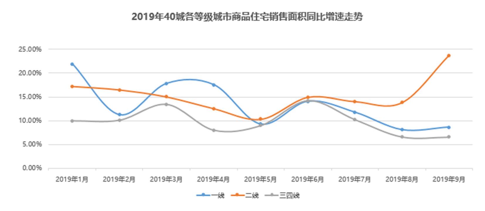 报告:年内百城二手房价稳中有涨,不及2018年高位价格水平