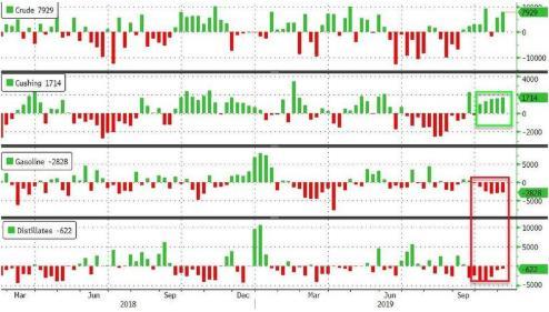 EIA原油库存再超预期产量持平纪