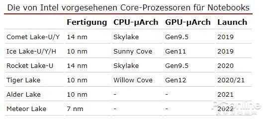 英特尔CPU路线图曝光  移动平台14nm用到2020年