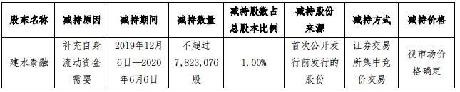 京汉股份:建水泰融计划减持782.