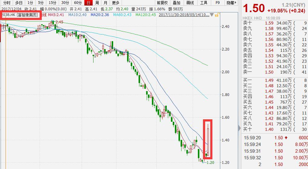 鸿海系股票急跌 富士康24日打新详松什父亲看