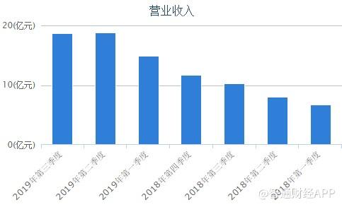 宝马线上博彩娱乐网址 普洛药业扣非净利三年增近九成 员工持股计划完成