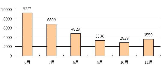 杭州二手房价较6月相比有7成下跌!老破小降幅达10%以上!
