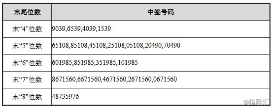 天奈科技(688116.SH)网上中签号码共有44131个  战略投资者民生证券投资获配250万股