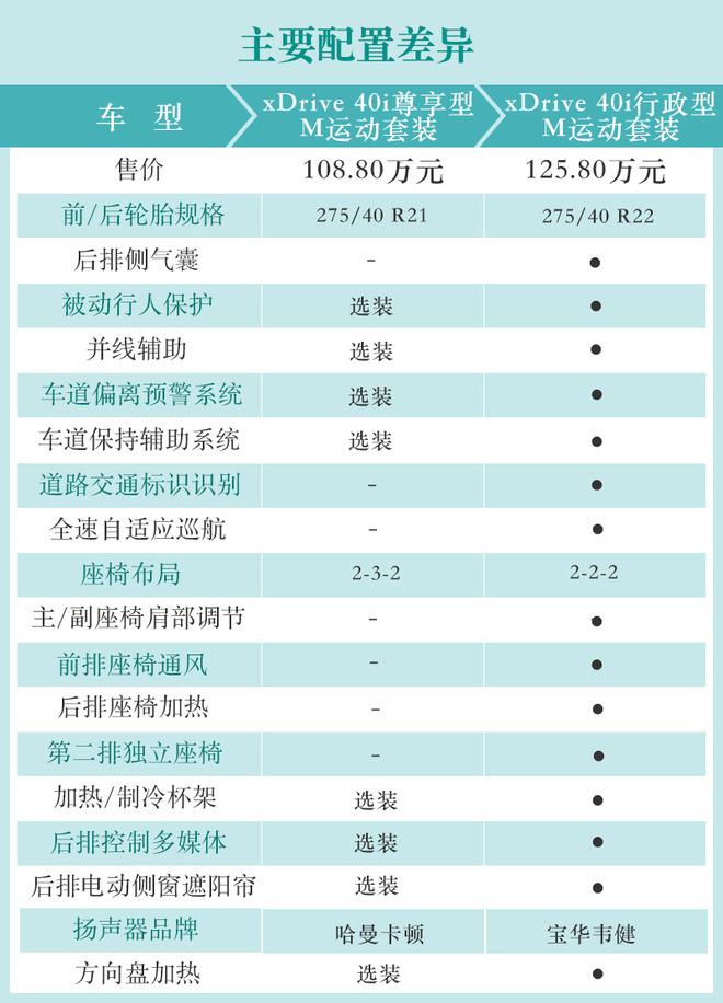 推荐xDrive 40i领先型豪华套装 宝马X7购车手册