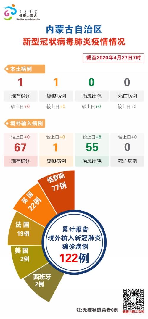 截至4月27日7时内蒙古自治区新冠肺炎疫情最新情况图片