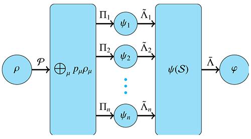 物理所在确定性量子相干提纯研究中取得进展