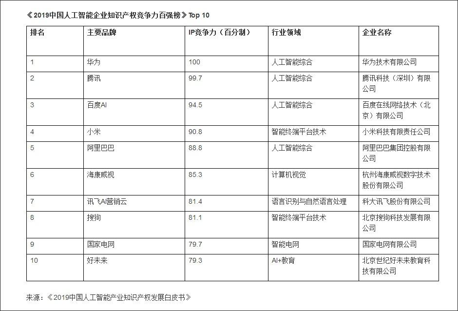 2019中国人工智能企业知识产权竞争力百强榜。图源,胡润官网,下同。