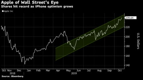 华尔街看好iPhoneSE与5G 苹果股价创新高重回全球市值第一宝座