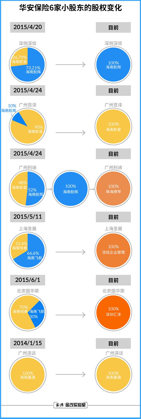 华安保险6家小股东的股权变化