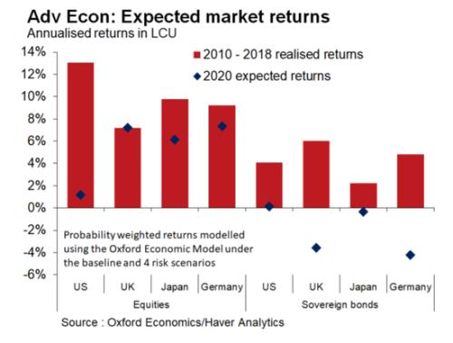 英国经济分析机构预测美国股市明