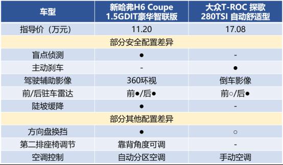 """新哈弗H6 Coupe智联版""""硬刚""""大众探歌结局很精彩"""