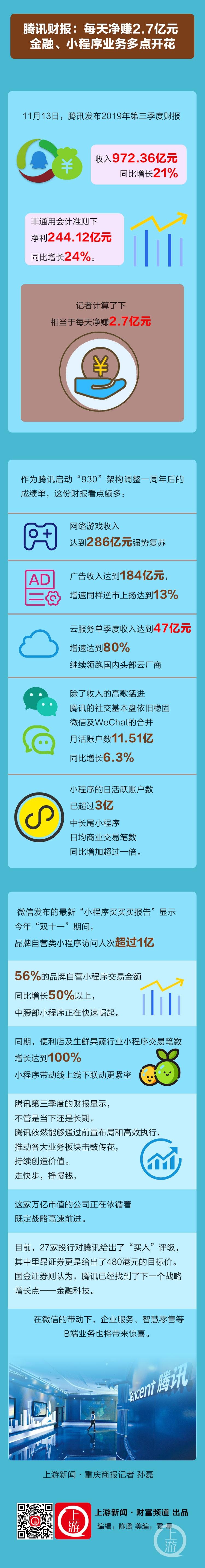 腾讯财报:每天净赚2.7亿元 金融、小程序业务多点开花