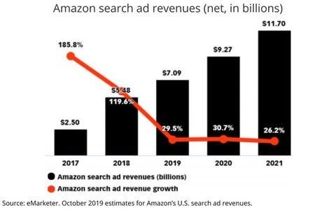 eMarketer预测:亚马逊在未来两年内将从谷歌手中抢走美国搜索广告份额