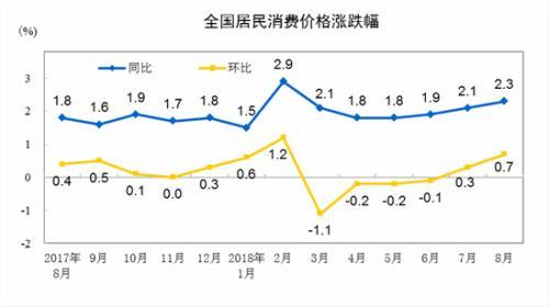CPI涨幅连续两个月超2% 未来物价预计仍将温和上涨