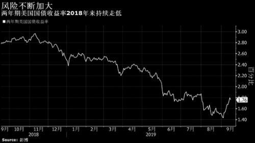 油价飙升可能会给美联储新添一个降息的理由