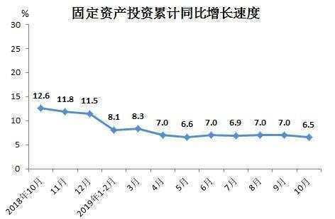 1-10月福建省固定资产投资同比增长6.5%