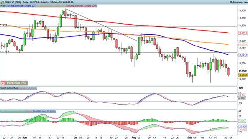 数据拖累欧元下跌、英镑等待明日判决 欧元、英镑、日元走势预测
