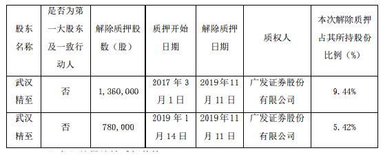 武汉科技|精测电子股价创新低 总市值缩水约150亿元