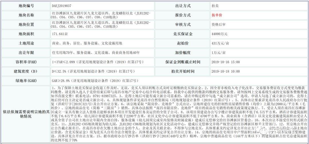 7.39亿!红谷滩城投拿下九龙湖北岸地块!要建酒店写字楼!住宅限价12000元/㎡!