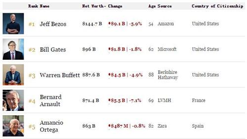 亞馬遜股價週三大跌115美元 CEO貝佐斯身家縮水91億美元