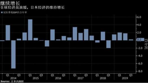 日本经济第三季度急剧放缓 出口下滑构成拖累