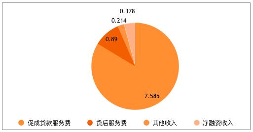 """微贷网2019Q2财报:三降承压下盈利保持稳定 创新孵化""""黑猫""""探索贷后司法处置"""