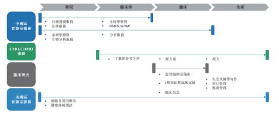 【IPO解码】药明康德H股招股书攻略:国内CRO