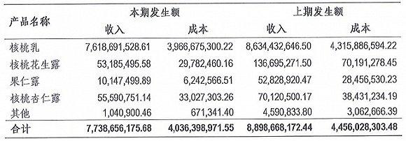 来源:上市公司审计报告