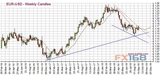聚焦今晚美国零售销售 黄金原油等最新技术前景分析