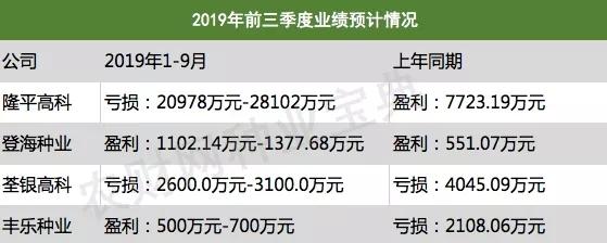 最高亏损2.81亿元!隆平 登海 荃银 丰乐发布2019前三季度业绩预告