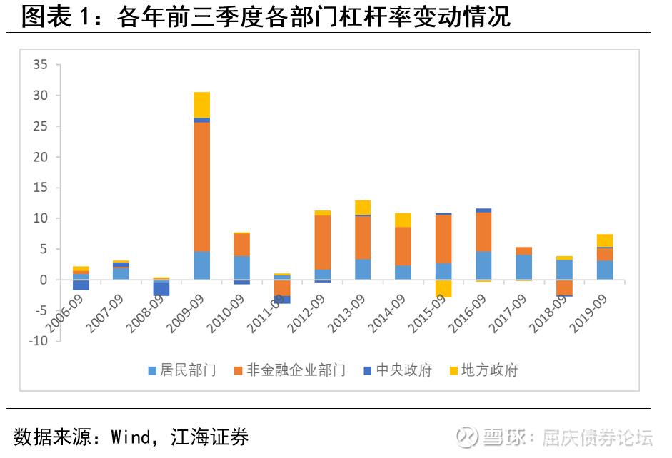 专项债井喷助推明年利率债供给压力增长江海证券专题报告2019-11-16