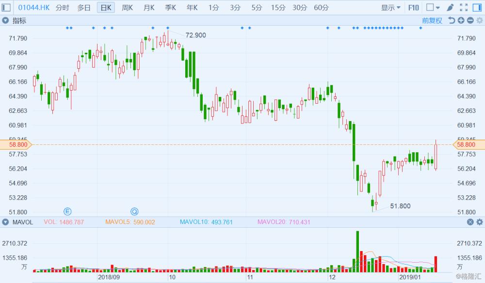 港股异动丨恒安国际涨近4% 12月份以来12度回购涉资817亿港元
