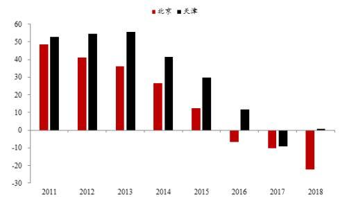 來源:各地統計公報,中泰證券研究所