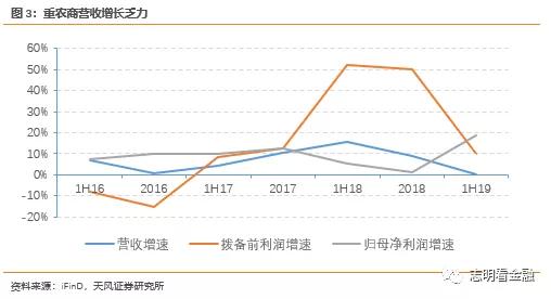 天风证券:重庆农商行(03618)投资结构调整拖累营收,资产质量压力加大