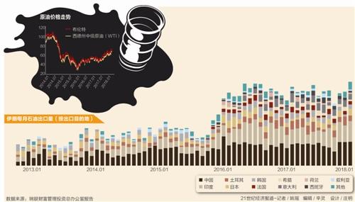 国际油价飙升激发石油板块潜能 逾七成石油概念股跑赢大盘