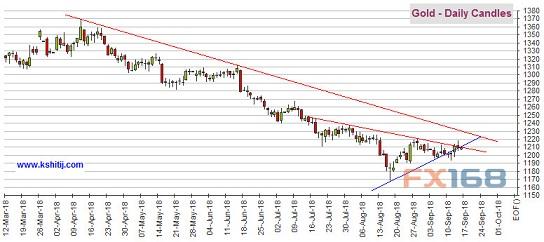 (黄金期货日线图 来源:Kshitij、FX168财经网)