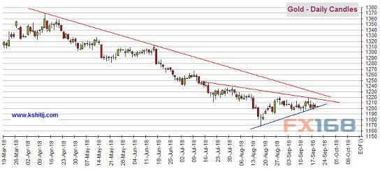 德拉基今晚登场 黄金欧元美元指数最新技术前景分析