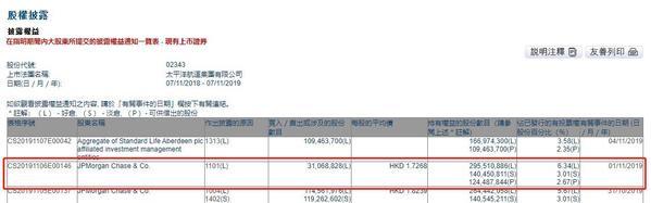 小摩增持太平洋航运3106.88万股 每股作价1.73港元