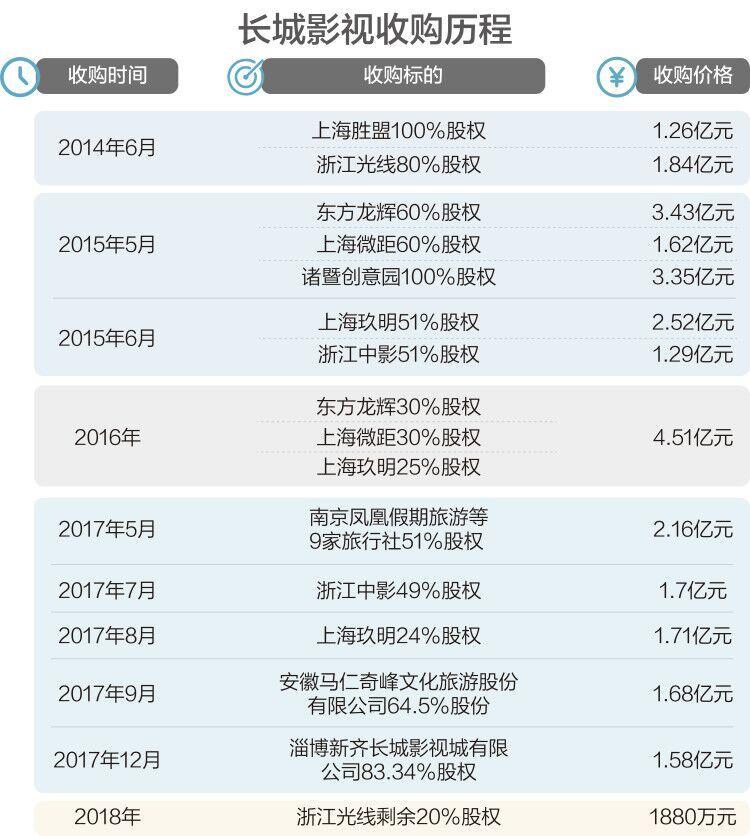 数据来源:上市公司公告 制图:刘国梅