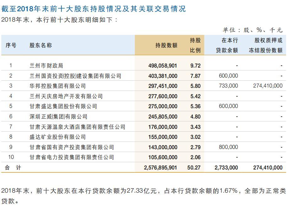 甘肃国投集团受让兰州银行3168万股获批 持股比例