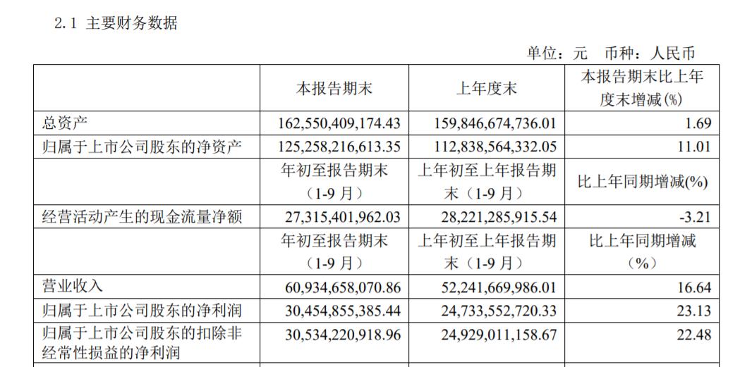 贵州茅台三季度增速低于平均值,削减经销商628家