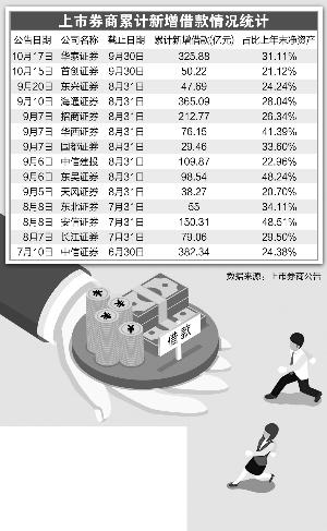 14家券商新增借款超2000亿 加杠杆拼重资产业务